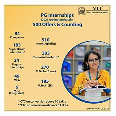 VIT-Vellore Institute of Technology