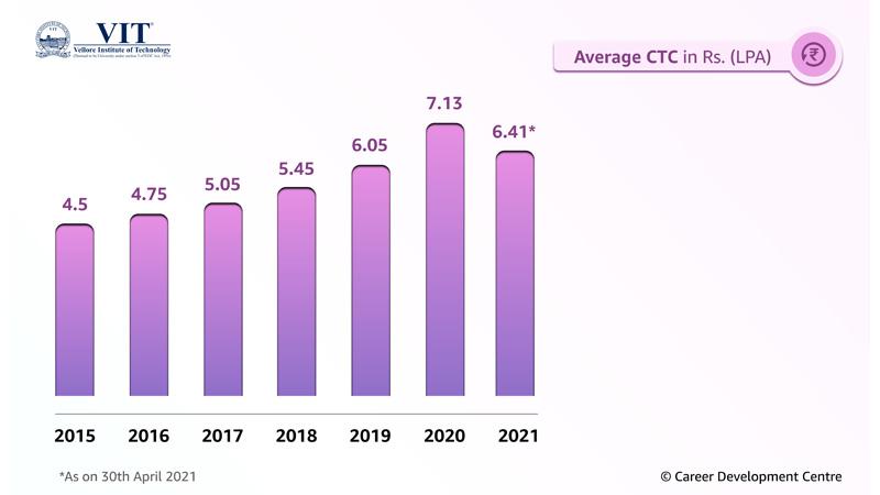 VIT Average CTC