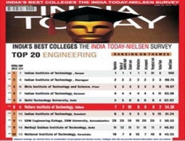 India Today - AC Nielsen Best Engineering Colleges Survey - 2015